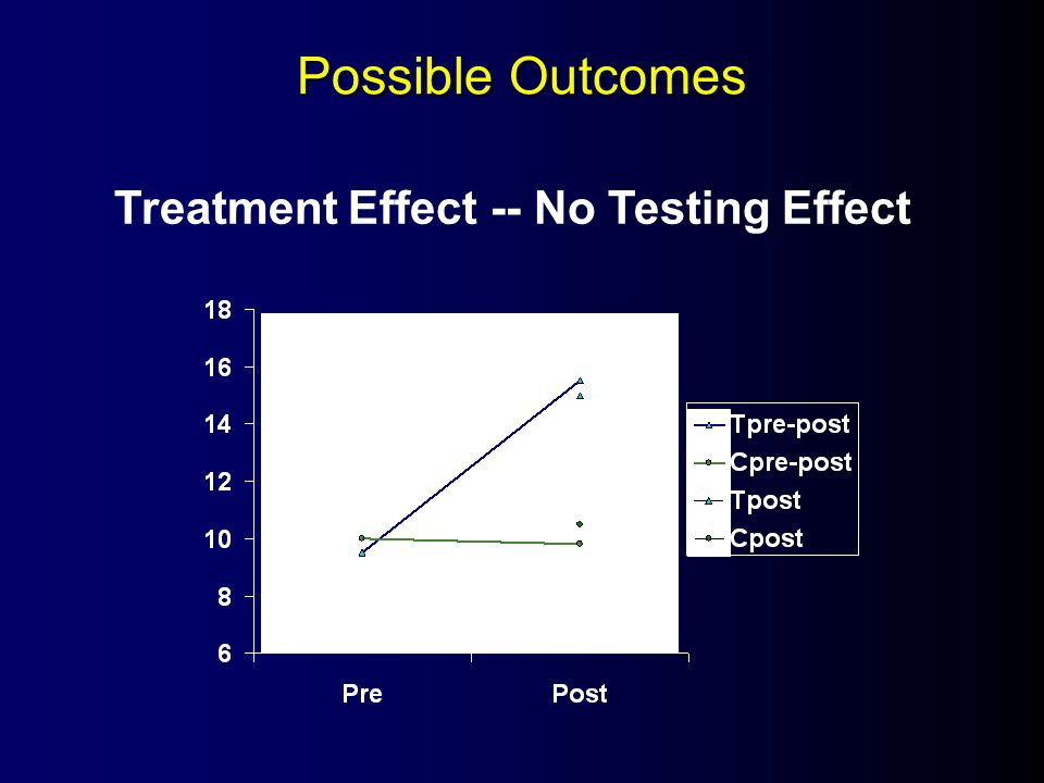 Possible Outcomes Treatment Effect -- No Testing Effect