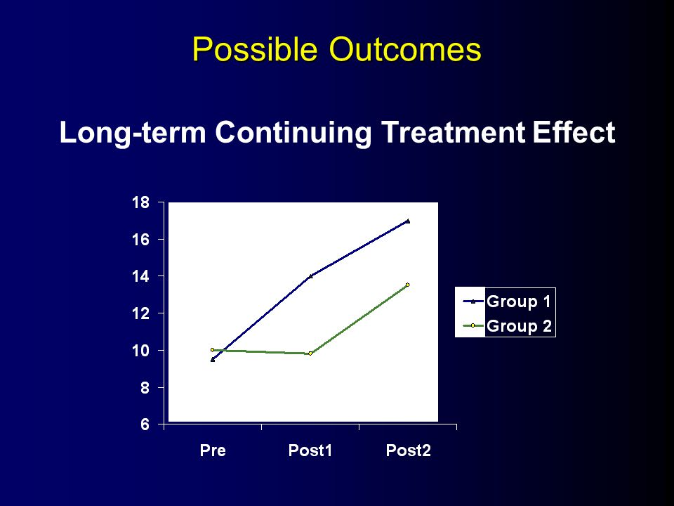 Possible Outcomes Long-term Continuing Treatment Effect