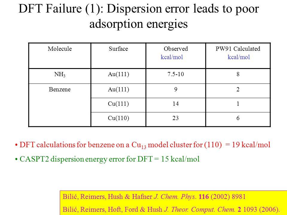 DFT Failure (1): Dispersion error leads to poor adsorption energies Bilić, Reimers, Hush & Hafner J. Chem. Phys. 116 (2002) 8981 Bilić, Reimers, Hoft,