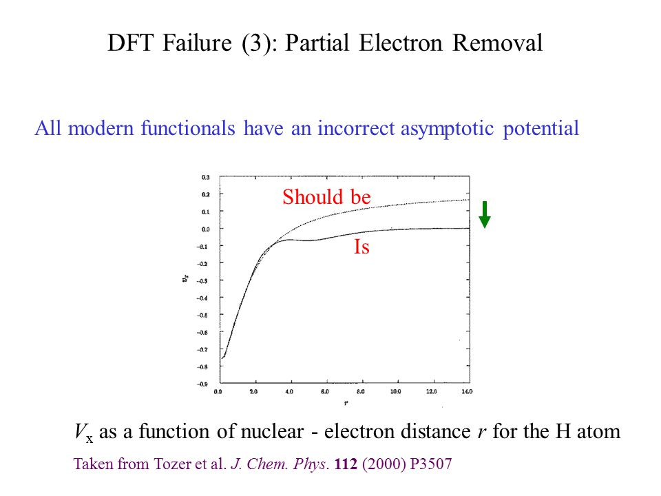 DFT Failure (3): Partial Electron Removal V x as a function of nuclear - electron distance r for the H atom Taken from Tozer et al. J. Chem. Phys. 112