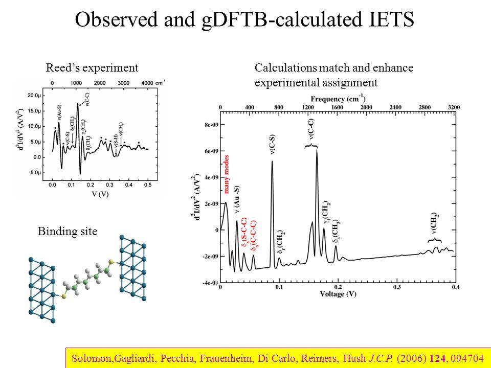 W. Wang, T. Lee, I. Kretzschmar & M. Reed Nano Lett. (2004) 4(4) 643-646 Solomon,Gagliardi, Pecchia, Frauenheim, Di Carlo, Reimers, Hush J.C.P. (2006)