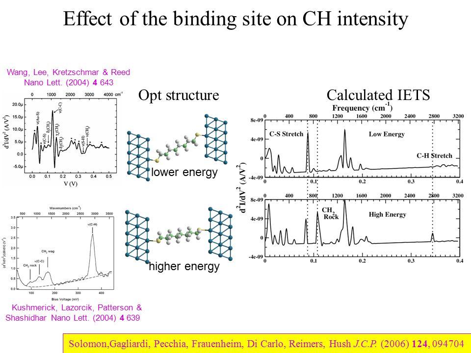 Effect of the binding site on CH intensity higher energy lower energy J. Kushmerick, Lazorcik, Patterson & Shashidhar Nano Lett. (2004) 4 639 Wang, Le