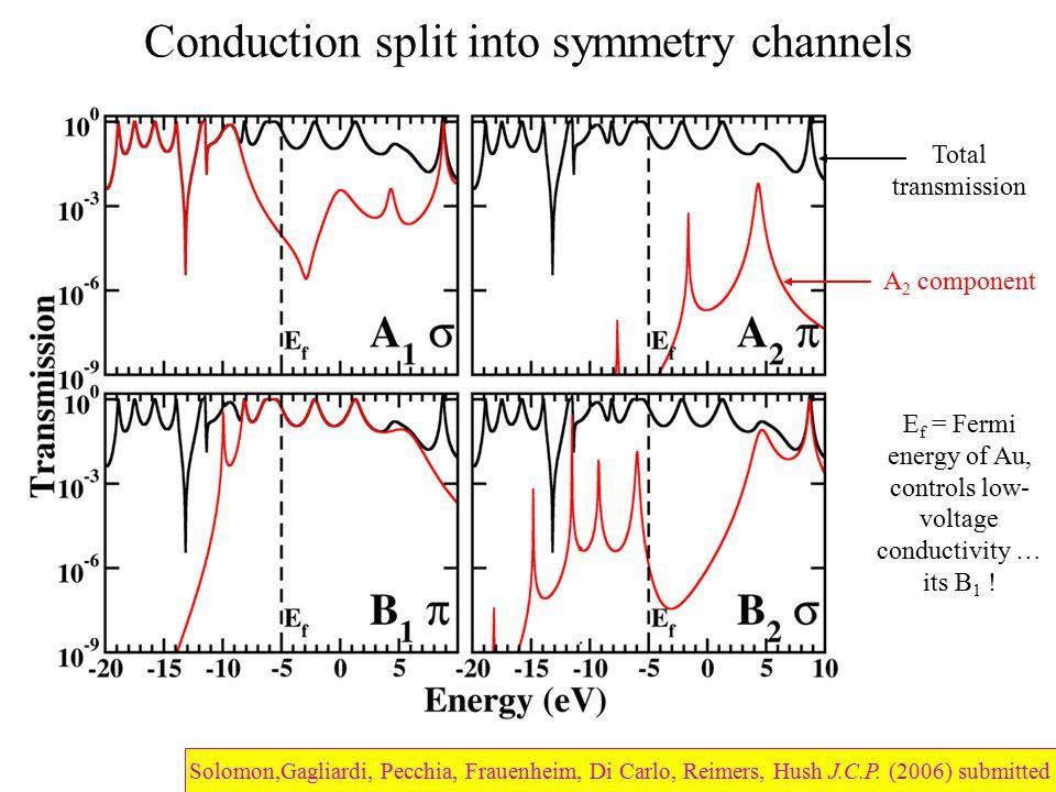 Conduction split into symmetry channels Total transmission A 2 component E f = Fermi energy of Au, controls low- voltage conductivity … its B 1 ! Solo