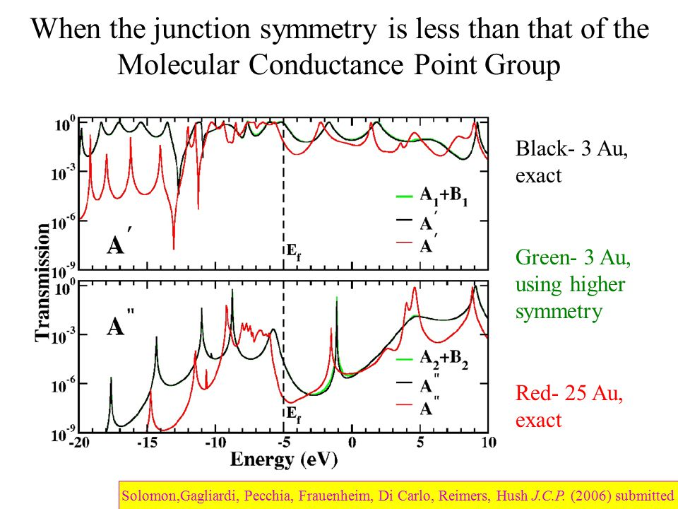 When the junction symmetry is less than that of the Molecular Conductance Point Group Black- 3 Au, exact Green- 3 Au, using higher symmetry Red- 25 Au