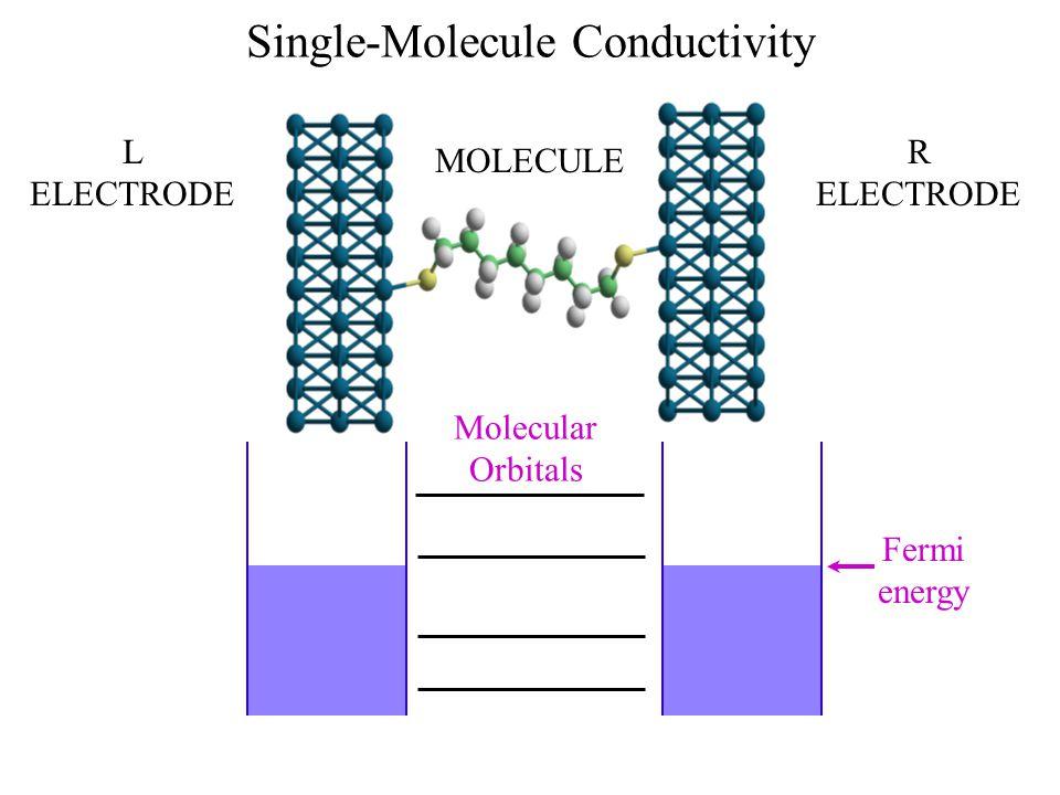 Single-Molecule Conductivity L ELECTRODE R ELECTRODE MOLECULE Fermi energy Molecular Orbitals