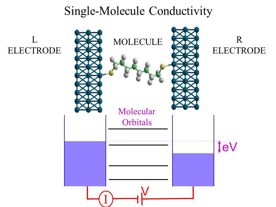 Single-Molecule Conductivity eV V L ELECTRODE R ELECTRODE MOLECULE I Molecular Orbitals
