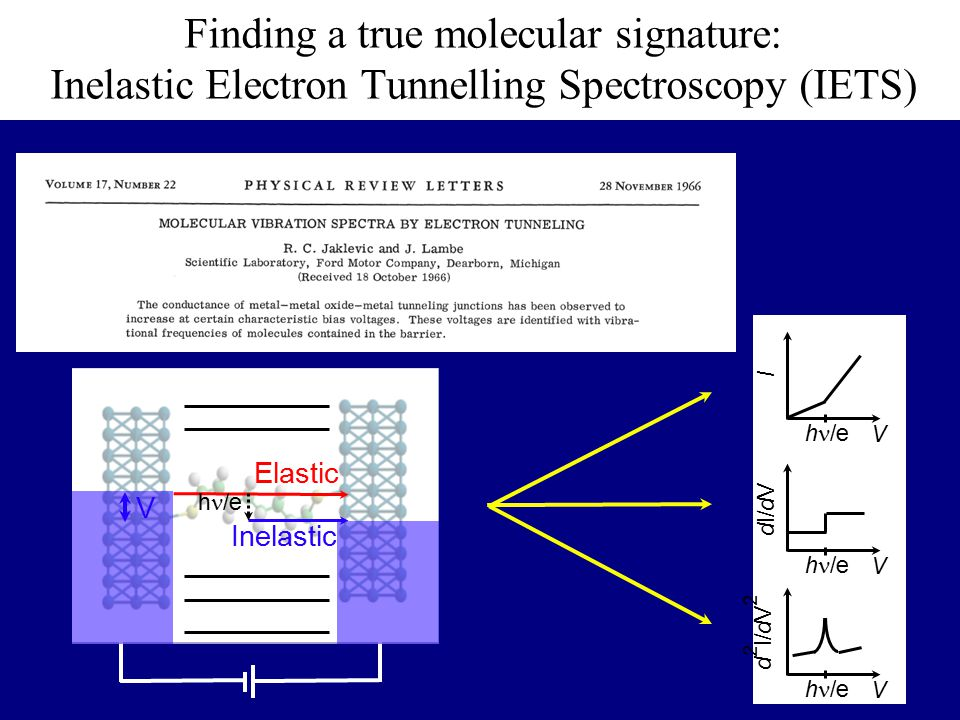 Elastic Inelastic V h /e V V V I dI/dV d 2 I/dV 2 h /e Finding a true molecular signature: Inelastic Electron Tunnelling Spectroscopy (IETS)