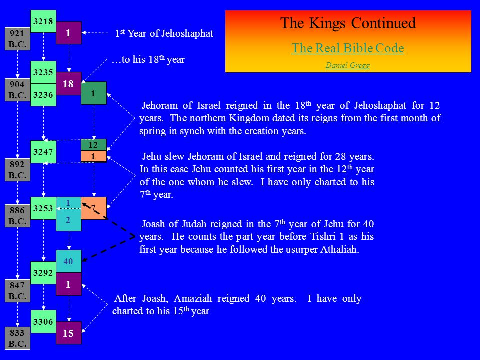 2 1 The Kings Continued The Real Bible Code Daniel Gregg 921 B.C. 1 3218 904 B.C. 18 3235 1 st Year of Jehoshaphat 892 B.C. 1 3247 886 B.C. 15 3253 32
