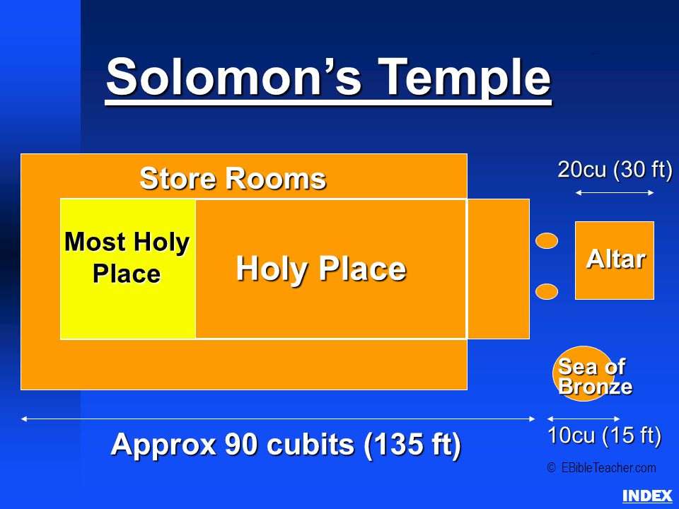 Solomon's Temple Approx 90 cubits (135 ft) Most Holy Place Holy Place Store Rooms 10cu (15 ft) Sea of Bronze Altar 20cu (30 ft) © EBibleTeacher.com Solomon's Temple INDEX