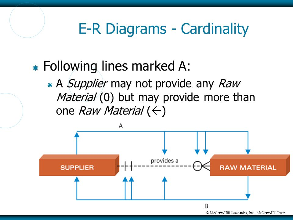 © McGraw-Hill Companies, Inc., McGraw-Hill/Irwin E-R Diagrams - Cardinality  Following lines marked A:  A Supplier may not provide any Raw Material