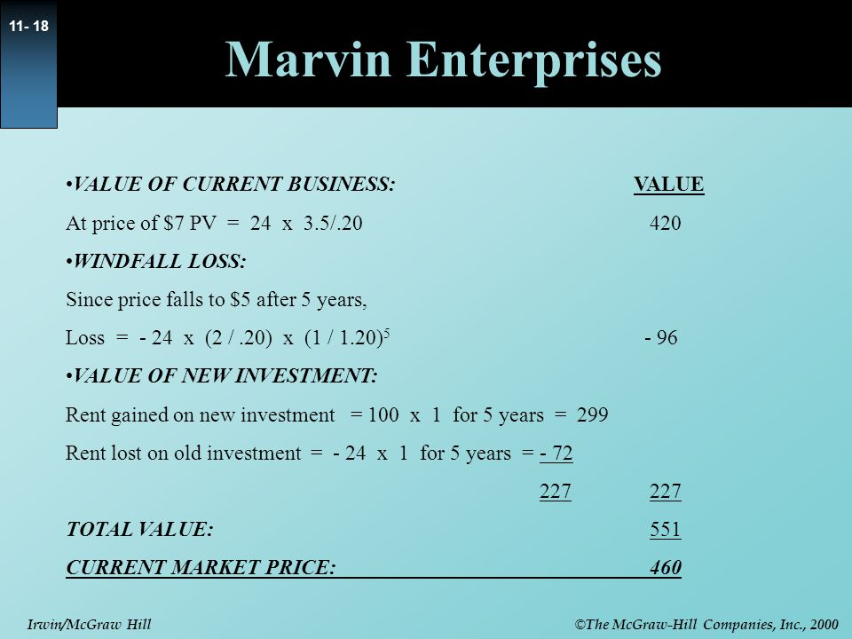 © The McGraw-Hill Companies, Inc., 2000 Irwin/McGraw Hill 11- 18 Marvin Enterprises VALUE OF CURRENT BUSINESS:VALUE At price of $7 PV = 24 x 3.5/.20 420 WINDFALL LOSS: Since price falls to $5 after 5 years, Loss = - 24 x (2 /.20) x (1 / 1.20) 5 - 96 VALUE OF NEW INVESTMENT: Rent gained on new investment = 100 x 1 for 5 years = 299 Rent lost on old investment = - 24 x 1 for 5 years = - 72 227 227 TOTAL VALUE: 551 CURRENT MARKET PRICE: 460