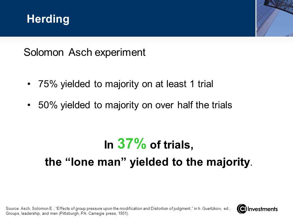 Solomon Asch experiment 75% yielded to majority on at least 1 trial 50% yielded to majority on over half the trials In 37% of trials, the lone man yielded to the majority.