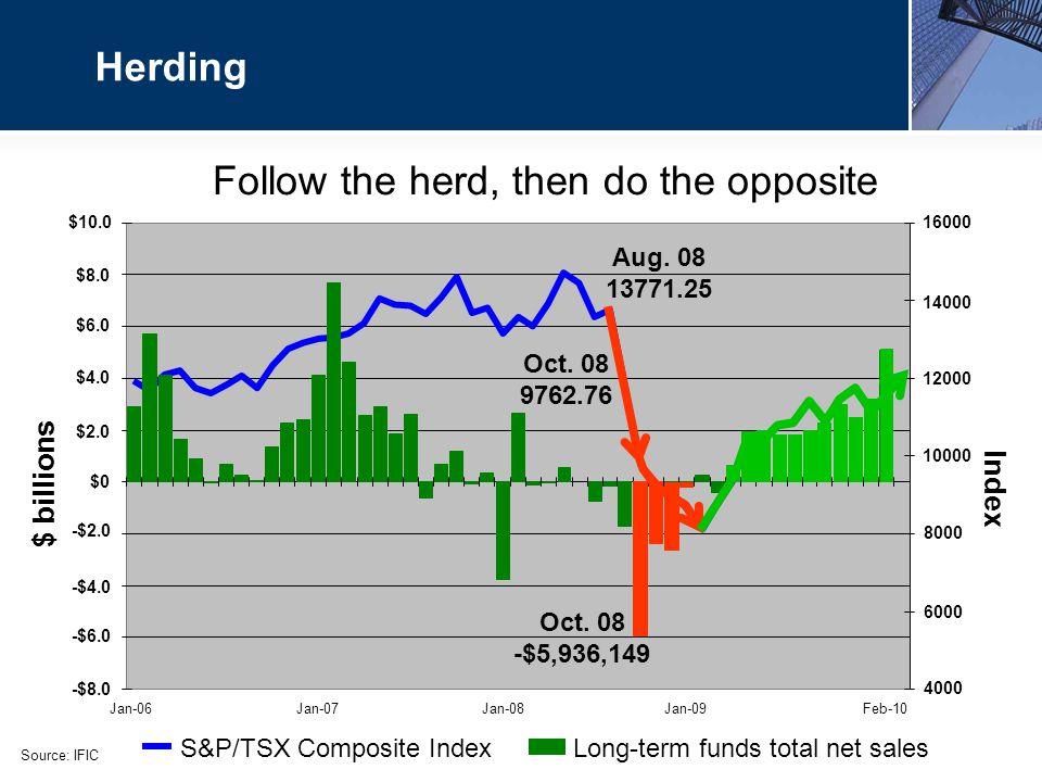 Herding Follow the herd, then do the opposite Oct.