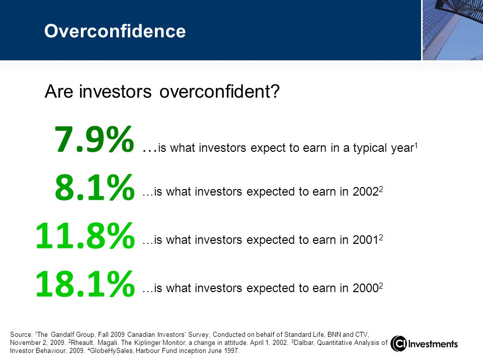 …is what investors expected to earn in 2001 2 11.8% Overconfidence …is what investors expected to earn in 2002 2 8.1% 18.1% …is what investors expected to earn in 2000 2 … is what investors expect to earn in a typical year 1 Are investors overconfident.