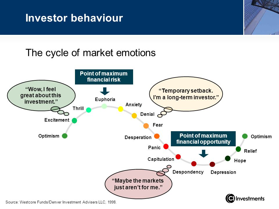 The cycle of market emotions Source: Westcore Funds/Denver Investment Advisers LLC, 1998.