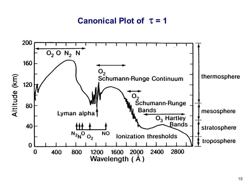 18 Canonical Plot of  = 1