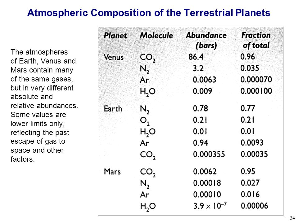 34 The atmospheres of Earth, Venus and Mars contain many of the same gases, but in very different absolute and relative abundances.