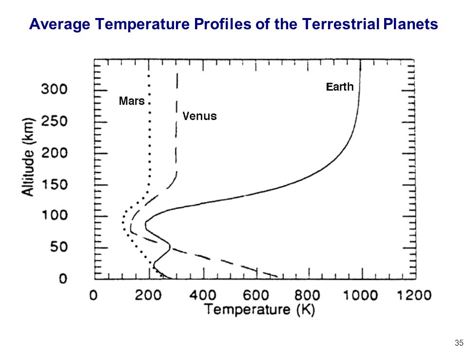 35 Average Temperature Profiles of the Terrestrial Planets