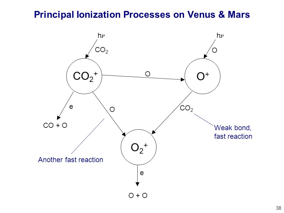 38 Principal Ionization Processes on Venus & Mars CO 2 + O+O+ O2+O2+ O + O e O CO 2 e CO + O O CO 2 O h h Weak bond, fast reaction Another fast reaction