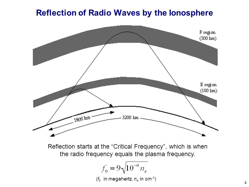 4 Reflection of Radio Waves by the Ionosphere Reflection starts at the Critical Frequency , which is when the radio frequency equals the plasma frequency.