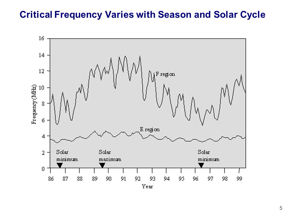5 Critical Frequency Varies with Season and Solar Cycle
