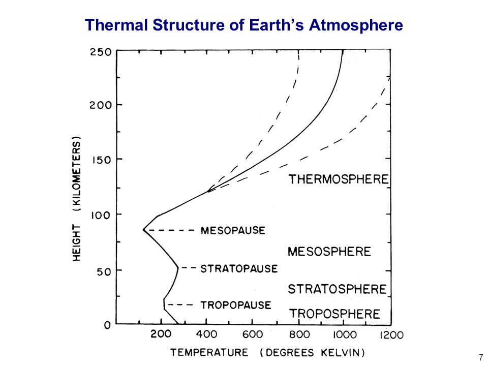 7 Thermal Structure of Earth's Atmosphere