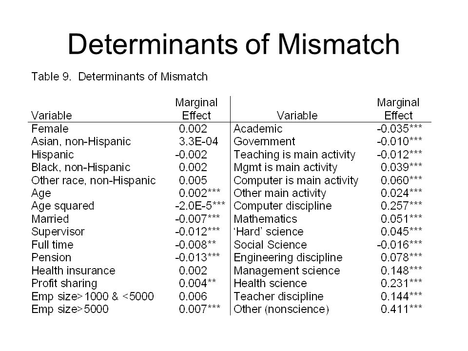 Determinants of Mismatch