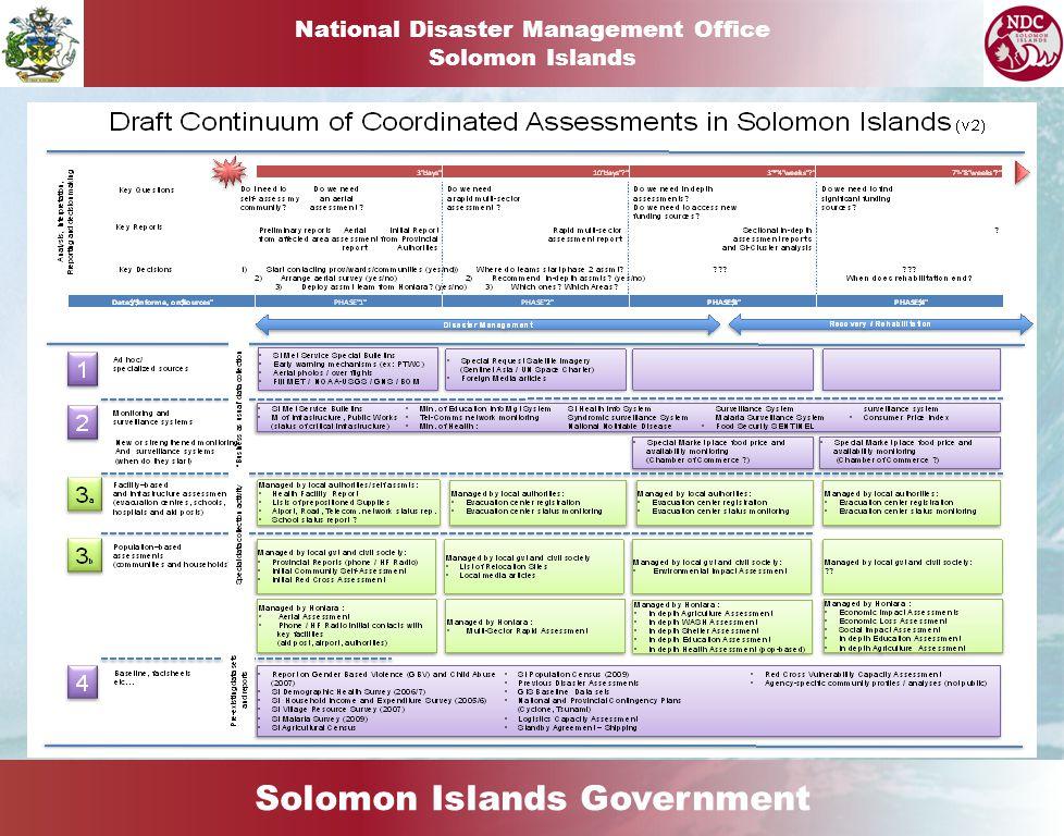 Solomon Islands Government National Disaster Management Office Solomon Islands