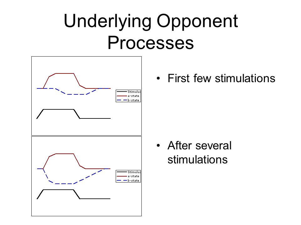 Opponent-Process Theory of Emotion The actual emotional state of the organism is determined by the difference in magnitude between the 2 states: –The A-state minus the B-state = end emotional result –If A-state > B-state, then the emotion experienced will be A-like –If B-state > A-state, then the emotional result will be B-like