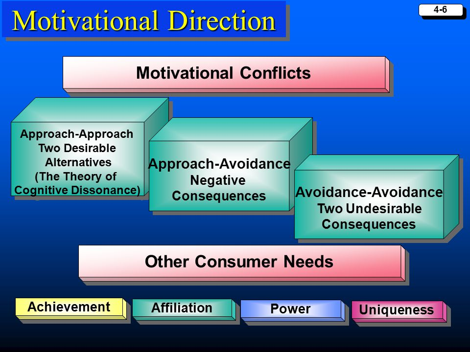 4-6 Motivational Direction Motivational Conflicts Achievement Affiliation Power Approach-Approach Two Desirable Alternatives (The Theory of Cognitive