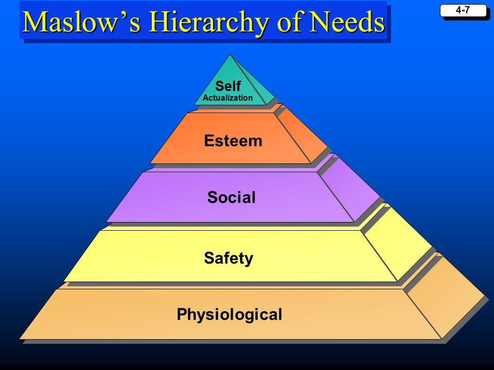 4-7 Maslow's Hierarchy of Needs Physiological Safety Social Esteem Self Actualization