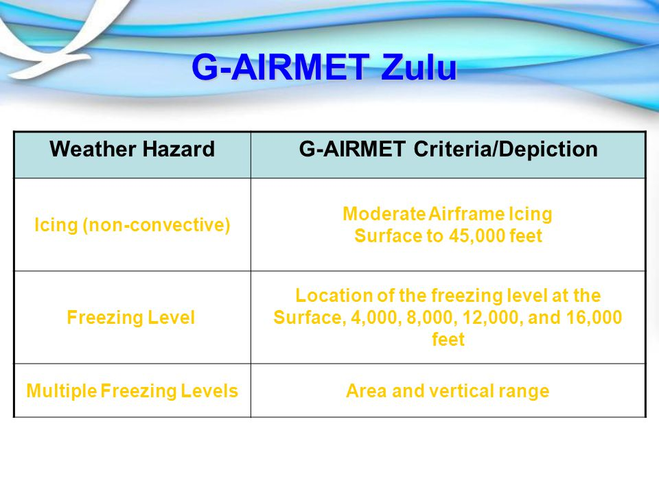 G-AIRMET Zulu Weather HazardG-AIRMET Criteria/Depiction Icing (non-convective) Moderate Airframe Icing Surface to 45,000 feet Freezing Level Location of the freezing level at the Surface, 4,000, 8,000, 12,000, and 16,000 feet Multiple Freezing LevelsArea and vertical range