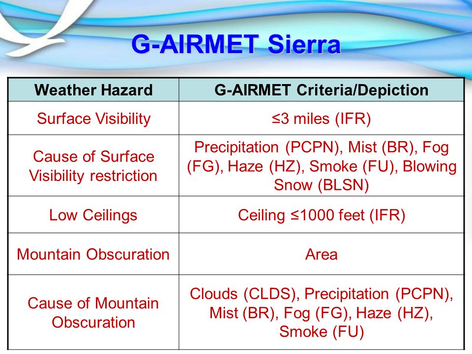 G-AIRMET Sierra Weather HazardG-AIRMET Criteria/Depiction Surface Visibility≤3 miles (IFR) Cause of Surface Visibility restriction Precipitation (PCPN), Mist (BR), Fog (FG), Haze (HZ), Smoke (FU), Blowing Snow (BLSN) Low CeilingsCeiling ≤1000 feet (IFR) Mountain ObscurationArea Cause of Mountain Obscuration Clouds (CLDS), Precipitation (PCPN), Mist (BR), Fog (FG), Haze (HZ), Smoke (FU)