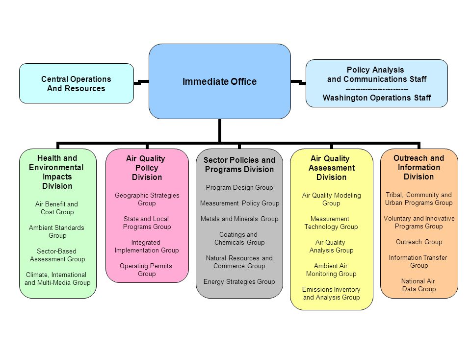 Immediate Office Health and Environmental Impacts Division Air Benefit and Cost Group Ambient Standards Group Sector-Based Assessment Group Climate, I