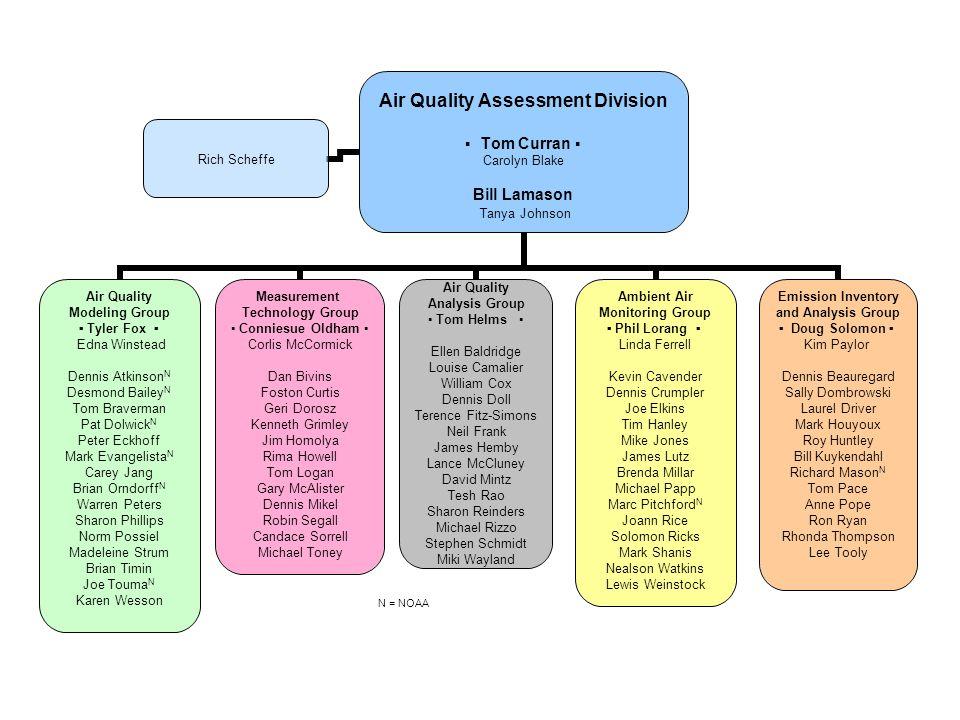 Air Quality Assessment Division ▪ Tom Curran ▪ Carolyn Blake Bill Lamason Tanya Johnson Air Quality Modeling Group ▪ Tyler Fox ▪ Edna Winstead Dennis