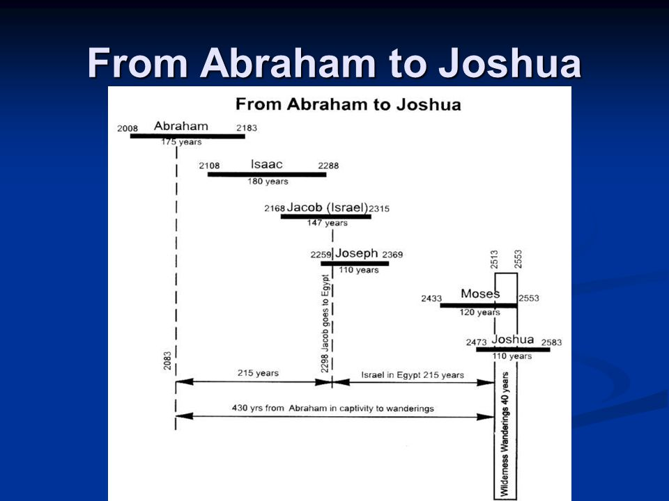 From Abraham to Joshua