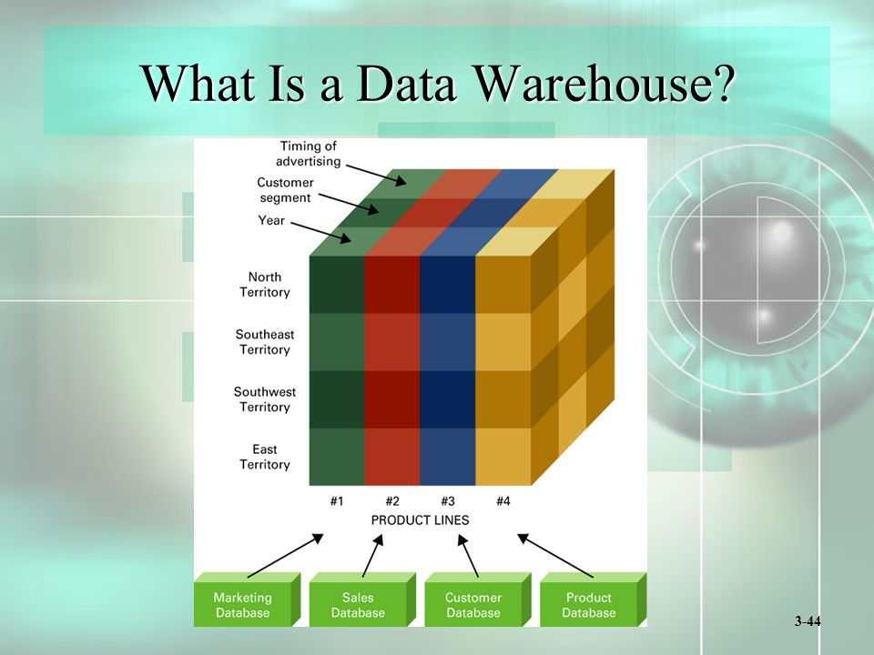 3-44 What Is a Data Warehouse?