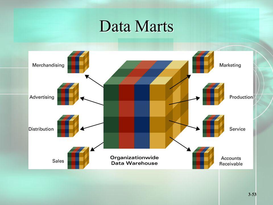 3-53 Data Marts