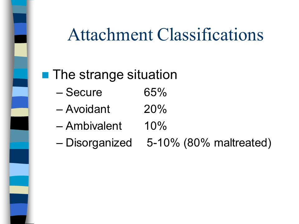 Attachment Classifications The strange situation –Secure 65% –Avoidant 20% –Ambivalent 10% –Disorganized 5-10% (80% maltreated)