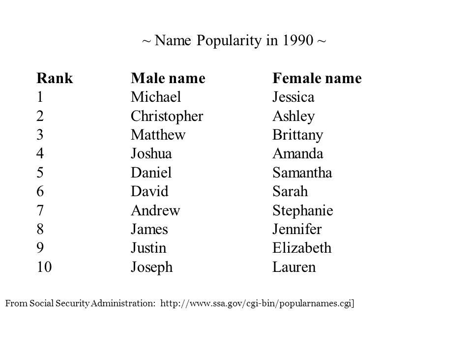 From Social Security Administration: http://www.ssa.gov/cgi-bin/popularnames.cgi] ~ Name Popularity in 1990 ~ RankMale nameFemale name 1MichaelJessica 2ChristopherAshley 3MatthewBrittany 4JoshuaAmanda 5DanielSamantha 6DavidSarah 7AndrewStephanie 8JamesJennifer 9JustinElizabeth 10JosephLauren