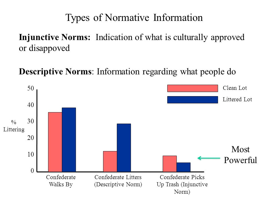 Injunctive Norms: Indication of what is culturally approved or disappoved Descriptive Norms: Information regarding what people do Types of Normative I