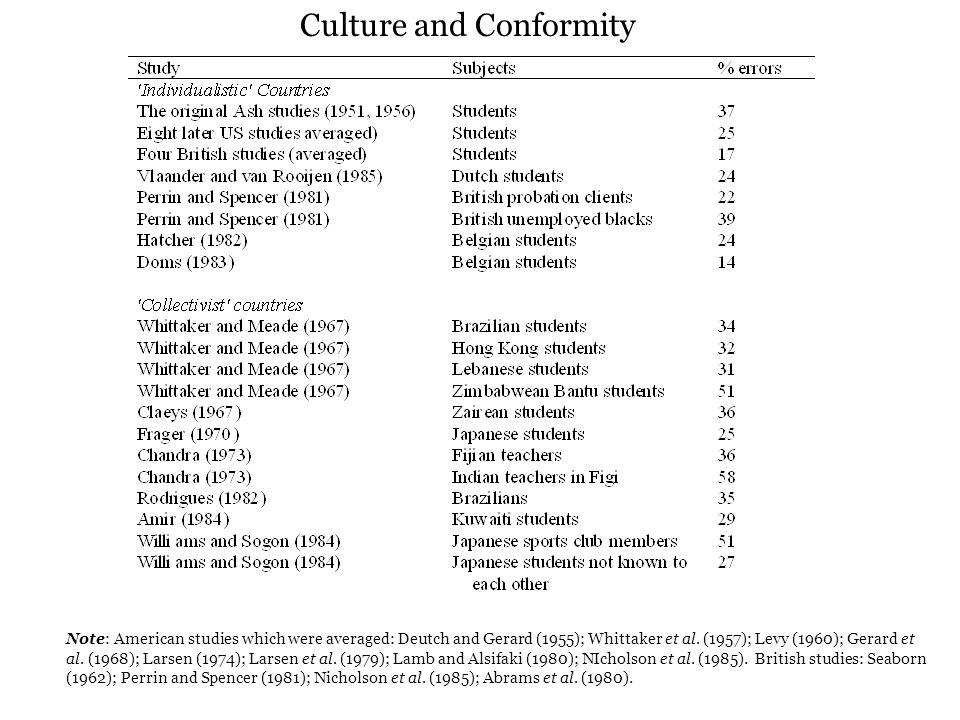 Note: American studies which were averaged: Deutch and Gerard (1955); Whittaker et al.