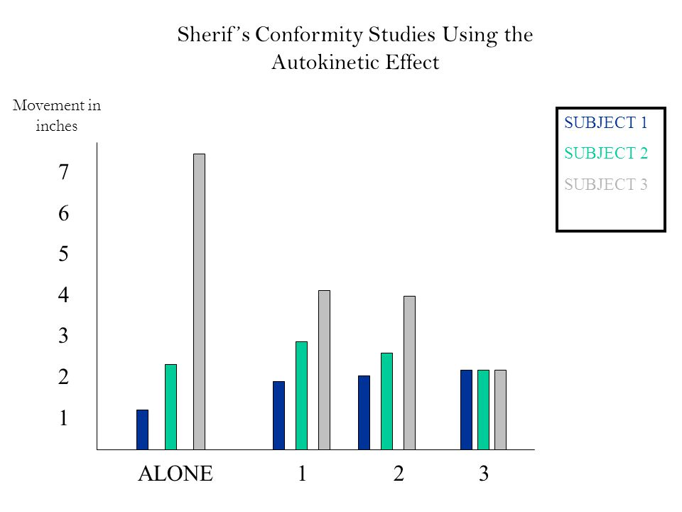 Sherif's Conformity Studies Using the Autokinetic Effect ALONE 1 2 3 Movement in inches 76543217654321 SUBJECT 1 SUBJECT 2 SUBJECT 3