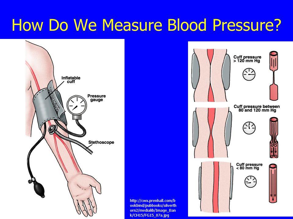 How Do We Measure Blood Pressure.