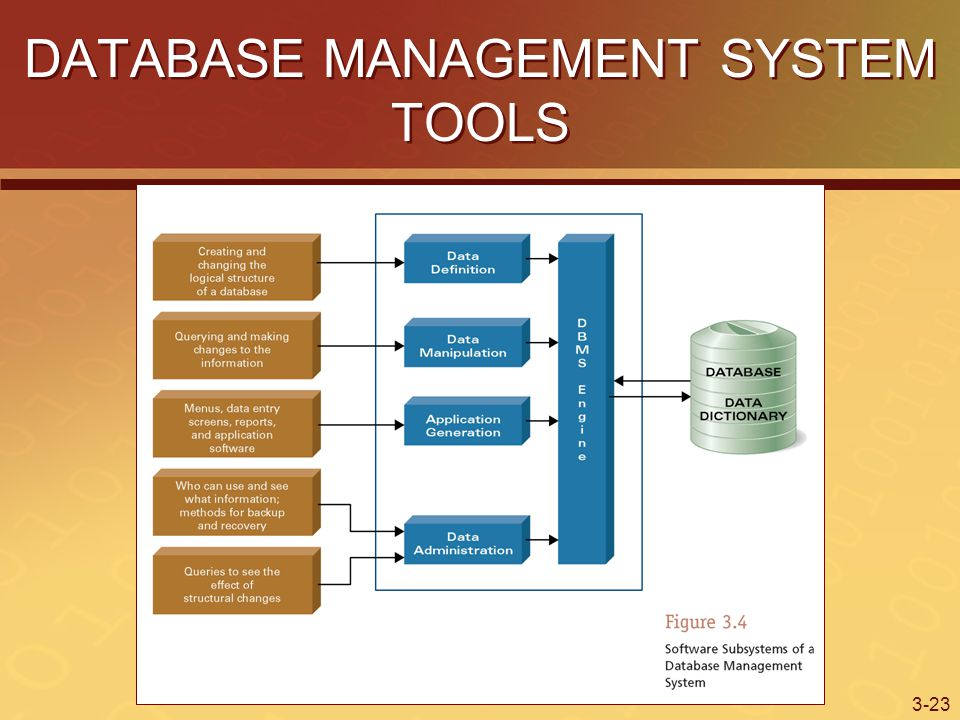 3-23 DATABASE MANAGEMENT SYSTEM TOOLS