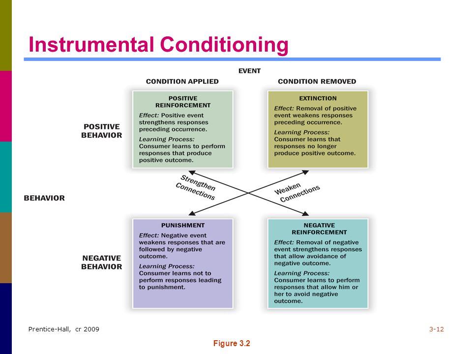 Prentice-Hall, cr 20093-12 Instrumental Conditioning Figure 3.2