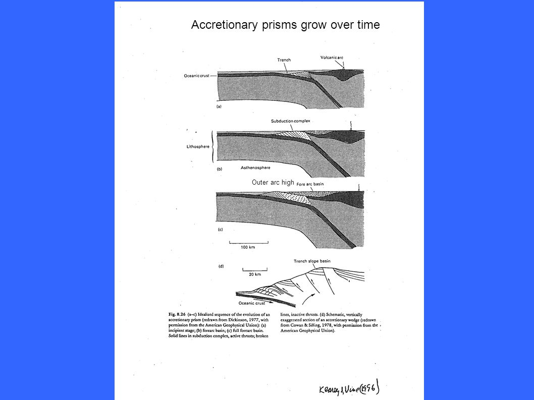 Outer arc high Accretionary prisms grow over time