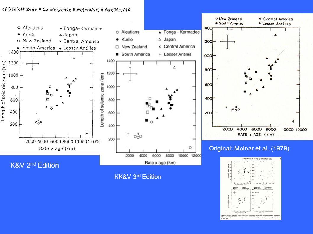 K&V 2 nd Edition KK&V 3 rd Edition Original: Molnar et al. (1979)