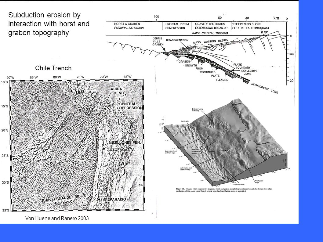 Von Huene and Ranero 2003 Subduction erosion by interaction with horst and graben topography Chile Trench
