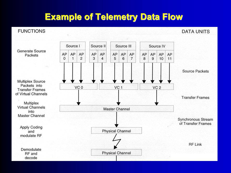 PACKET TELEMETRY: Sharing transmission resources Multiple users must share access to the downlink data channel whit different types of data may be handled differently.